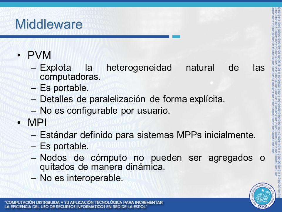Middleware PVM –Explota la heterogeneidad natural de las computadoras. –Es portable. –Detalles de paralelización de forma explícita. –No es configurab