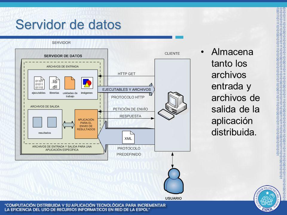 Servidor de datos Almacena tanto los archivos entrada y archivos de salida de la aplicación distribuida.