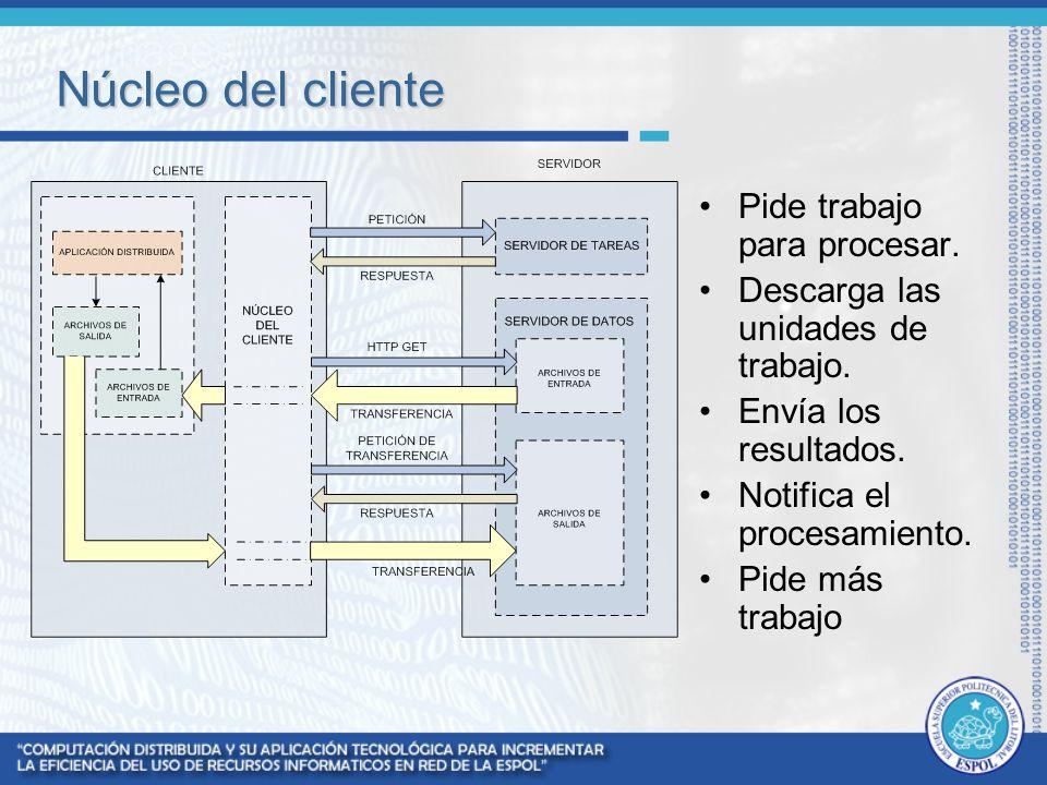 Núcleo del cliente Pide trabajo para procesar. Descarga las unidades de trabajo. Envía los resultados. Notifica el procesamiento. Pide más trabajo