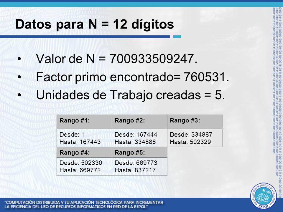 Datos para N = 12 dígitos Valor de N = 700933509247. Factor primo encontrado= 760531. Unidades de Trabajo creadas = 5. Rango #1:Rango #2:Rango #3: Des