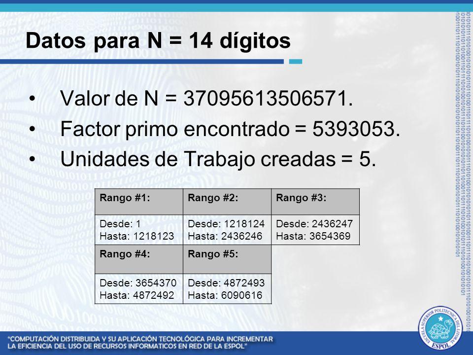 Datos para N = 14 dígitos Valor de N = 37095613506571. Factor primo encontrado = 5393053. Unidades de Trabajo creadas = 5. Rango #1:Rango #2:Rango #3: