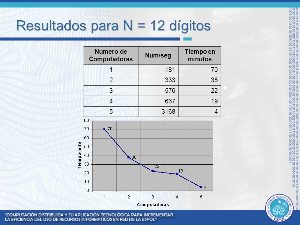 Resultados para N = 12 dígitos Número de Computadoras Num/seg Tiempo en minutos 118170 233338 357622 466719 531684