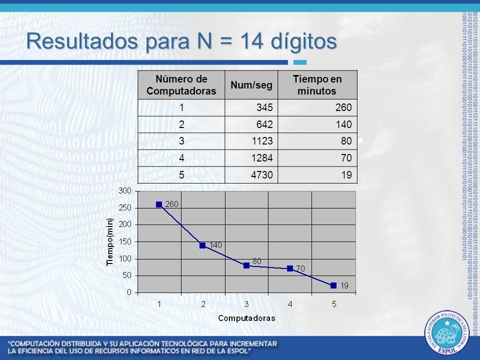 Resultados para N = 14 dígitos Número de Computadoras Num/seg Tiempo en minutos 1345260 2642140 3112380 4128470 5473019