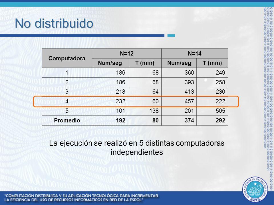 No distribuido Computadora N=12N=14 Num/segT (min)Num/segT (min) 118668360249 218668393258 321864413230 423260457222 5101138201505 Promedio19280374292
