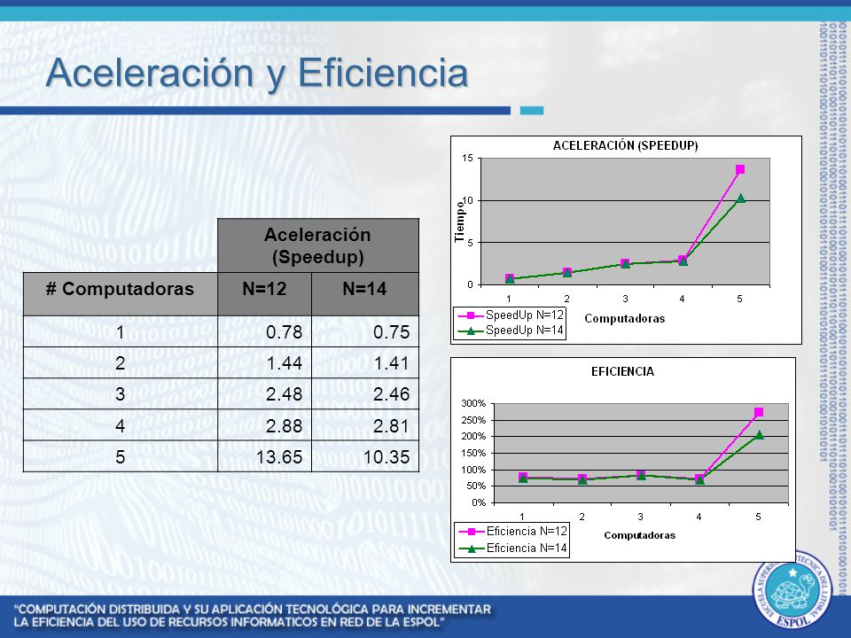Aceleración y Eficiencia Aceleración (Speedup) # ComputadorasN=12N=14 10.780.75 21.441.41 32.482.46 42.882.81 513.6510.35