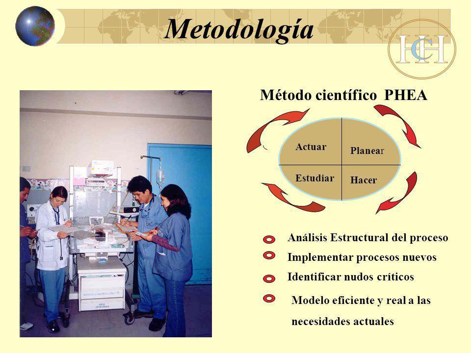 Metodología Hacer Método científico PHEA Actuar Planear Estudiar Análisis Estructural del proceso Implementar procesos nuevos Identificar nudos críticos Modelo eficiente y real a las necesidades actuales