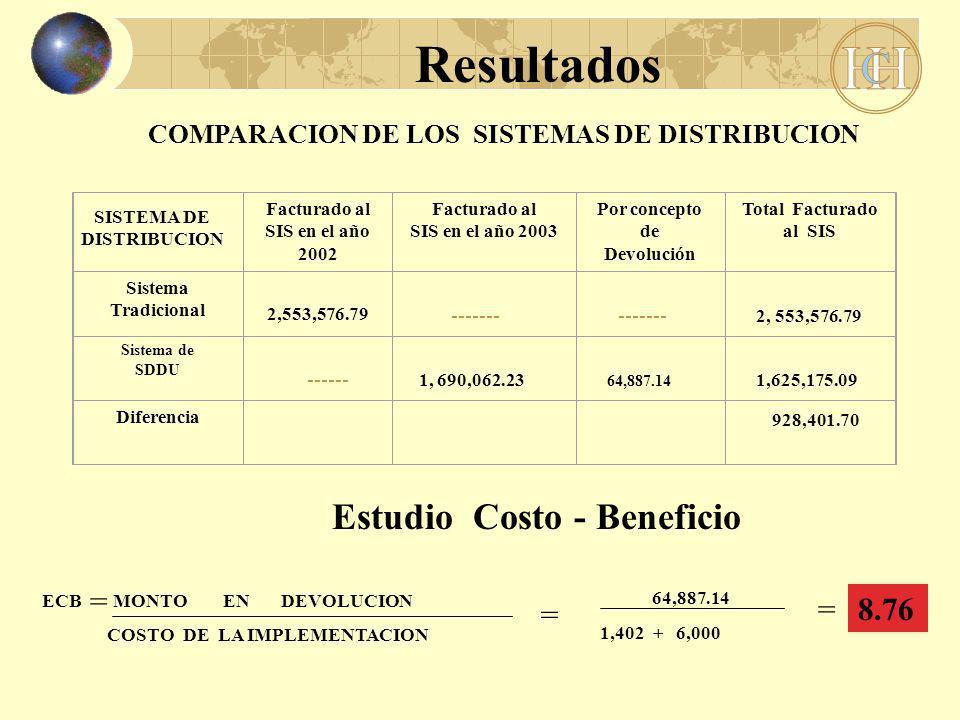 Resultados Facturado al SIS en el año 2002 Facturado al SIS en el año 2003 Por concepto de Devolución Total Facturado al SIS Sistema Tradicional 2,553,576.79 ------- ------- 2, 553,576.79 Sistema de SDDU ------ 1, 690,062.23 64,887.14 1,625,175.09 Diferencia 928,401.70 COMPARACION DE LOS SISTEMAS DE DISTRIBUCION SISTEMA DE DISTRIBUCION ECB MONTO EN DEVOLUCION COSTO DE LA IMPLEMENTACION = 64,887.14 1,402 + 6,000 = 8.76= Estudio Costo - Beneficio