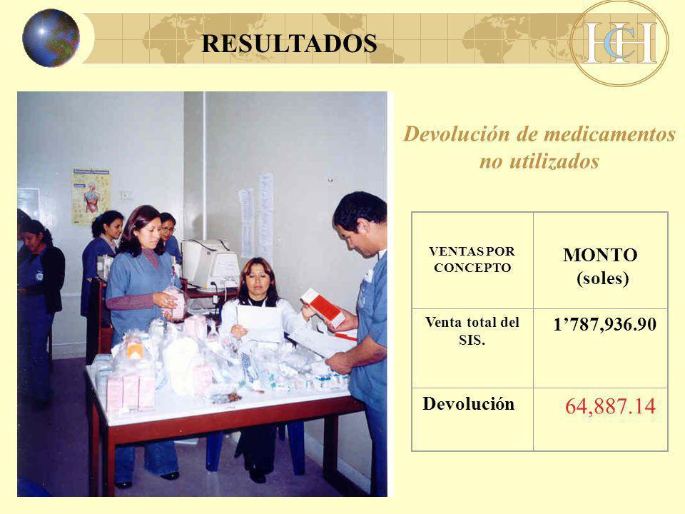 Devolución de medicamentos no utilizados VENTAS POR CONCEPTO MONTO (soles) Venta total del SIS.