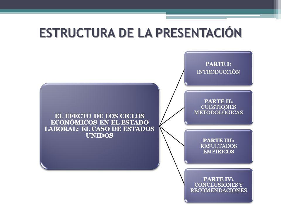 ESTRUCTURA DE LA PRESENTACIÓN EL EFECTO DE LOS CICLOS ECONÓMICOS EN EL ESTADO LABORAL: EL CASO DE ESTADOS UNIDOS PARTE I: INTRODUCCIÓN PARTE II: CUESTIONES METODOLÓGICAS PARTE III: RESULTADOS EMPÍRICOS PARTE IV: CONCLUSIONES Y RECOMENDACIONES