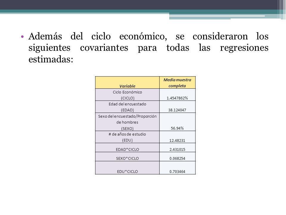Además del ciclo económico, se consideraron los siguientes covariantes para todas las regresiones estimadas: Variable Media muestra completa Ciclo Económico (CICLO) 1.4547862% Edad del encuestado (EDAD)38.124047 Sexo del encuestado/Proporción de hombres (SEXO)56.94% # de años de estudio (EDU)12.48231 EDAD*CICLO2.431015 SEXO*CICLO0.068254 EDU*CICLO0.703464
