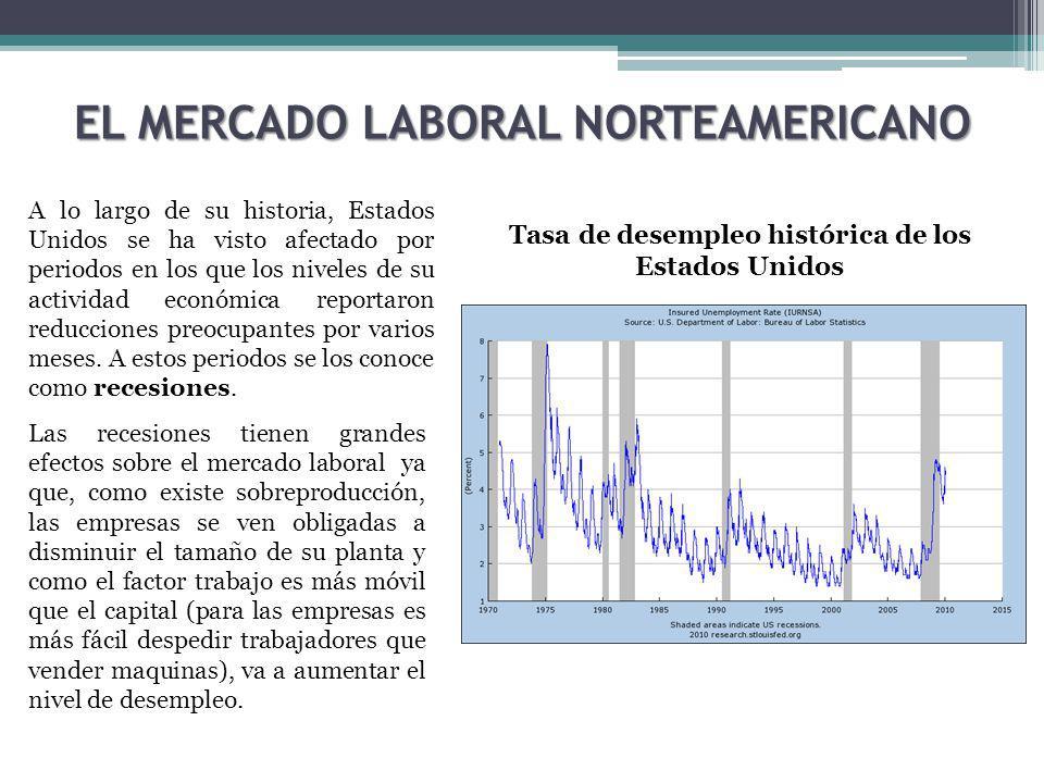 EL MERCADO LABORAL NORTEAMERICANO Tasa de desempleo histórica de los Estados Unidos A lo largo de su historia, Estados Unidos se ha visto afectado por periodos en los que los niveles de su actividad económica reportaron reducciones preocupantes por varios meses.