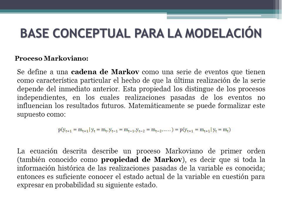 BASE CONCEPTUAL PARA LA MODELACIÓN Proceso Markoviano: Se define a una cadena de Markov como una serie de eventos que tienen como característica particular el hecho de que la última realización de la serie depende del inmediato anterior.