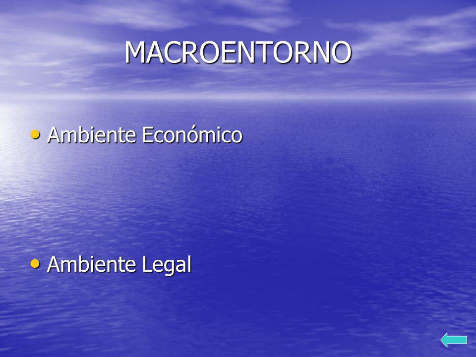 MACROENTORNO Ambiente Económico Ambiente Económico Ambiente Legal Ambiente Legal