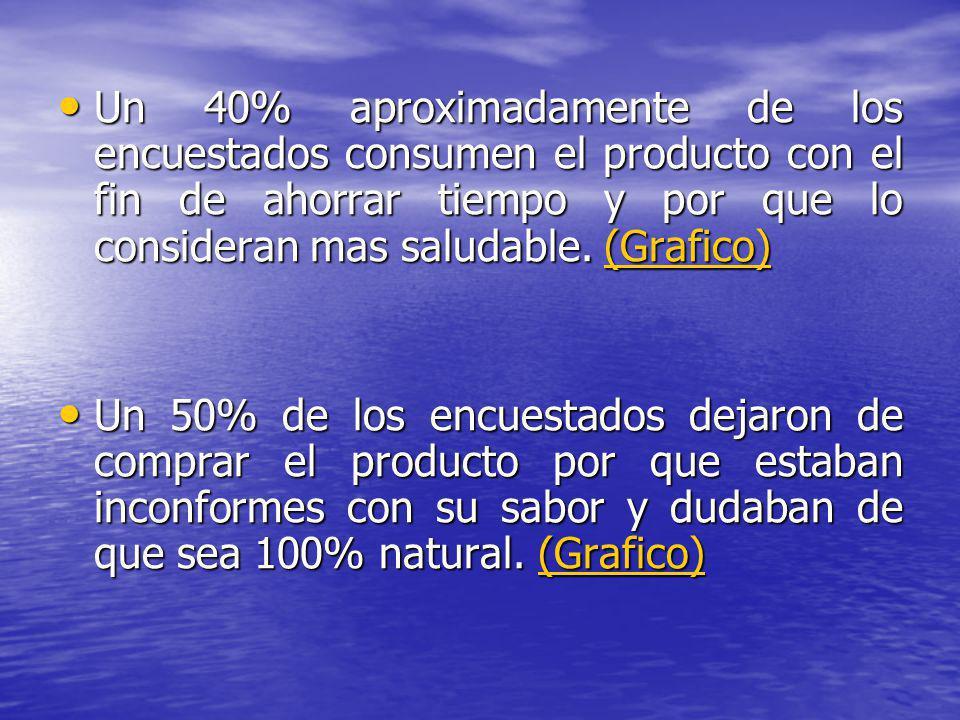 Un 40% aproximadamente de los encuestados consumen el producto con el fin de ahorrar tiempo y por que lo consideran mas saludable. (Grafico) Un 40% ap