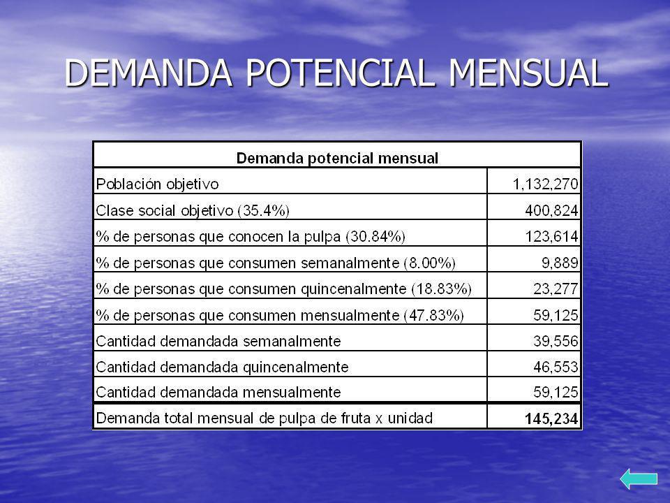 DEMANDA POTENCIAL MENSUAL