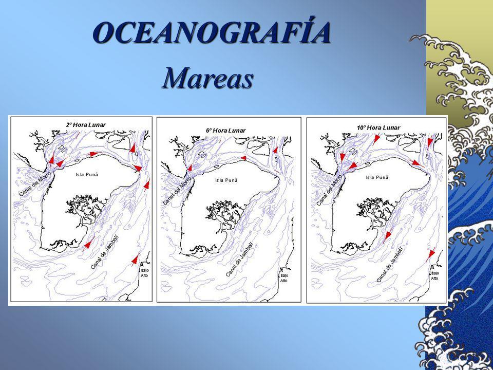 OCEANOGRAFÍA Son de tipo semidiurna (períodos de 12 h con 25 min). Murray (1973) presentó los resultados en gráficos que muestran el comportamiento de