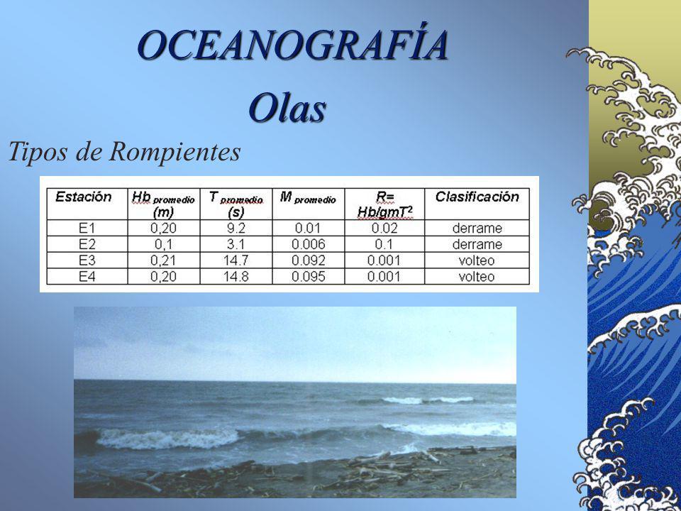 OCEANOGRAFÍA Tipos de Rompientes Derrame (spilling) Volteo (plunging) Surgientes (surging) La siguiente relación permite realizar una clasificación de