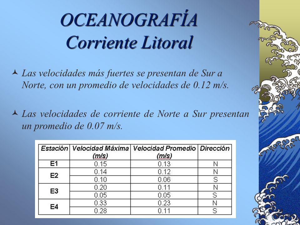 OCEANOGRAFIA CorrienteOffshoreResumen