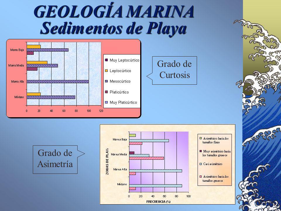 GEOLOGÍA MARINA Sedimentos de Playa Diámetro Medio Grado de Clasificación