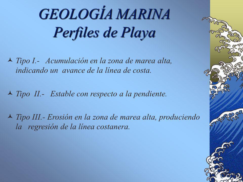 Morfología Submarina GEOLOGIA MARINA