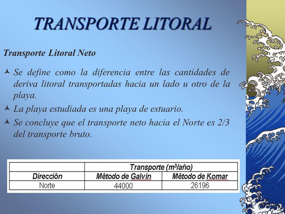 TRANSPORTE LITORAL C á lculo del Transporte Litoral Método de Galvin Qg = 16,5 H b 2 x 10 5 Método de Komar