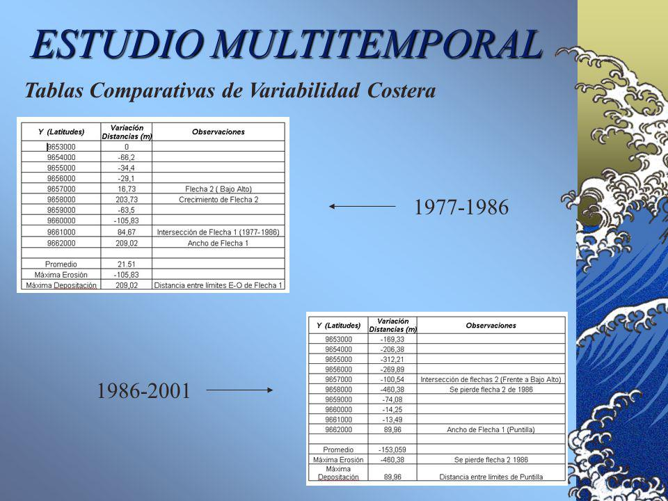 1986-2001 1977-1986 ESTUDIO MULTITEMPORAL Tablas Comparativas de Variabilidad Costera