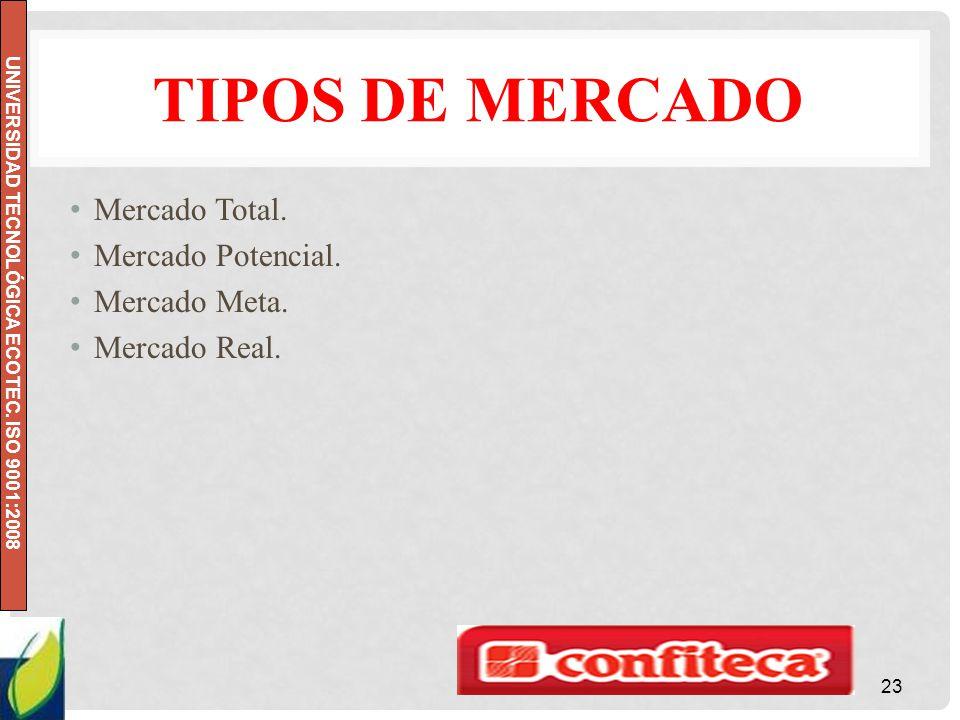 UNIVERSIDAD TECNOLÓGICA ECOTEC. ISO 9001:2008 TIPOS DE MERCADO Mercado Total. Mercado Potencial. Mercado Meta. Mercado Real. 23