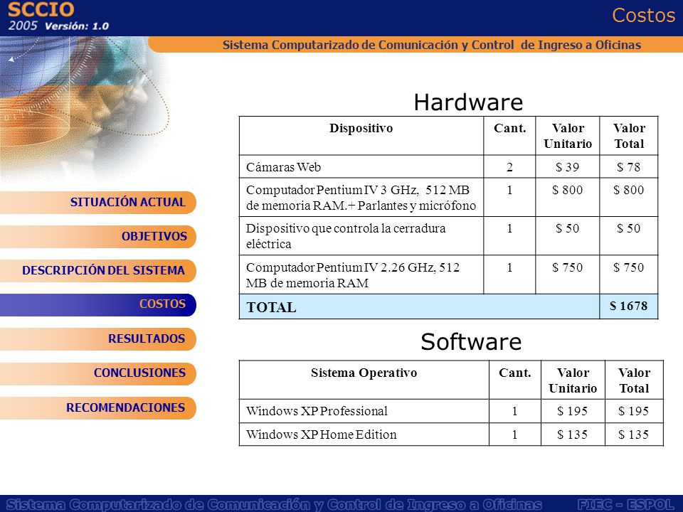 Costos Hardware Software DispositivoCant.Valor Unitario Valor Total Cámaras Web2$ 39$ 78 Computador Pentium IV 3 GHz, 512 MB de memoria RAM.+ Parlante