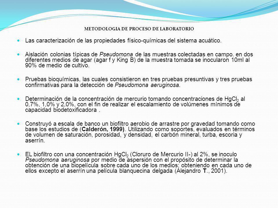 METODOLOGIA DE PROCESO DE LABORATORIO Las caracterización de las propiedades físico-químicas del sistema acuático. Aislación colonias típicas de Pseud