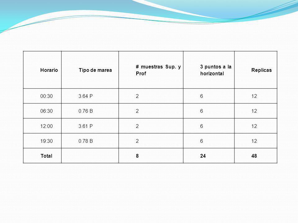 HorarioTipo de marea # muestras Sup. y Prof 3 puntos a la horizontal Replicas 00:303.64 P2612 06:300.76 B2612 12:003.61 P2612 19:300.78 B2612 Total824