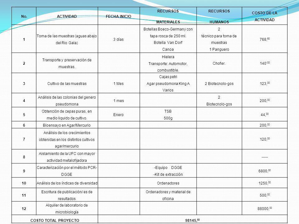 No.ACTIVIDADFECHA INICIO RECURSOS MATERIALES RECURSOS HUMANOS COSTO DE LA ACTIVIDAD 1 Toma de las muestras (aguas abajo del Rio Gala) 3 días Botellas