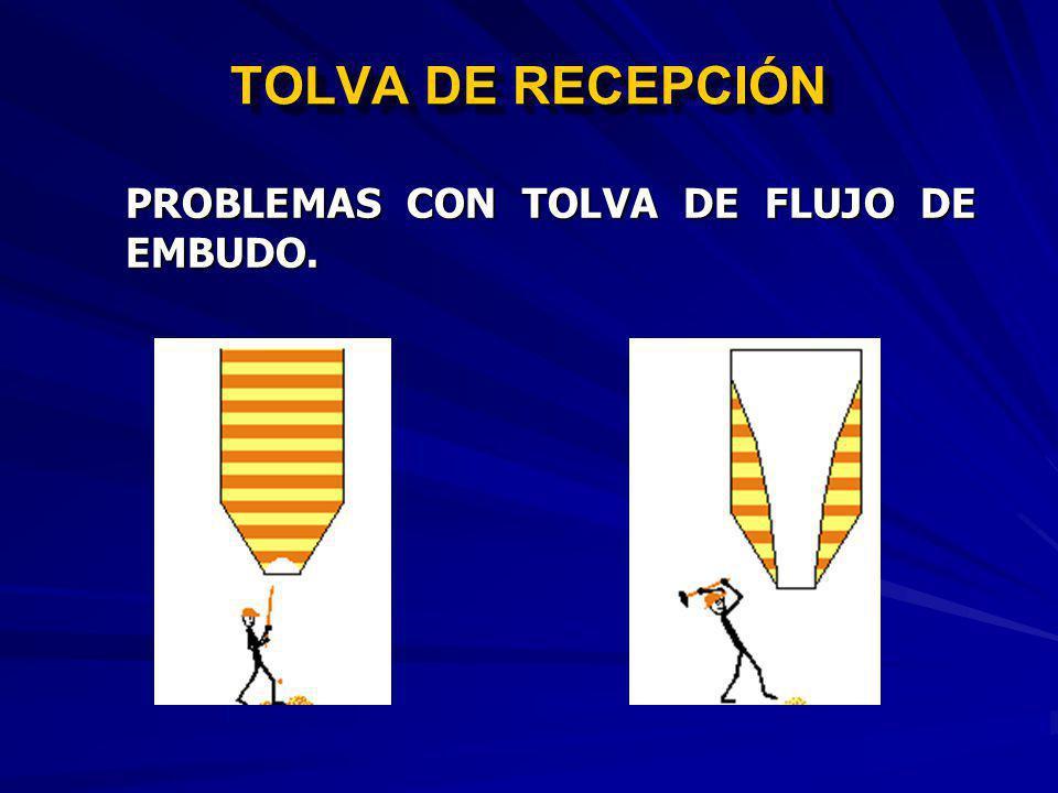 TOLVA DE RECEPCIÓN TIPOS DE TOLVA. FLUJO DE MASAFLUJO DE EMBUDO