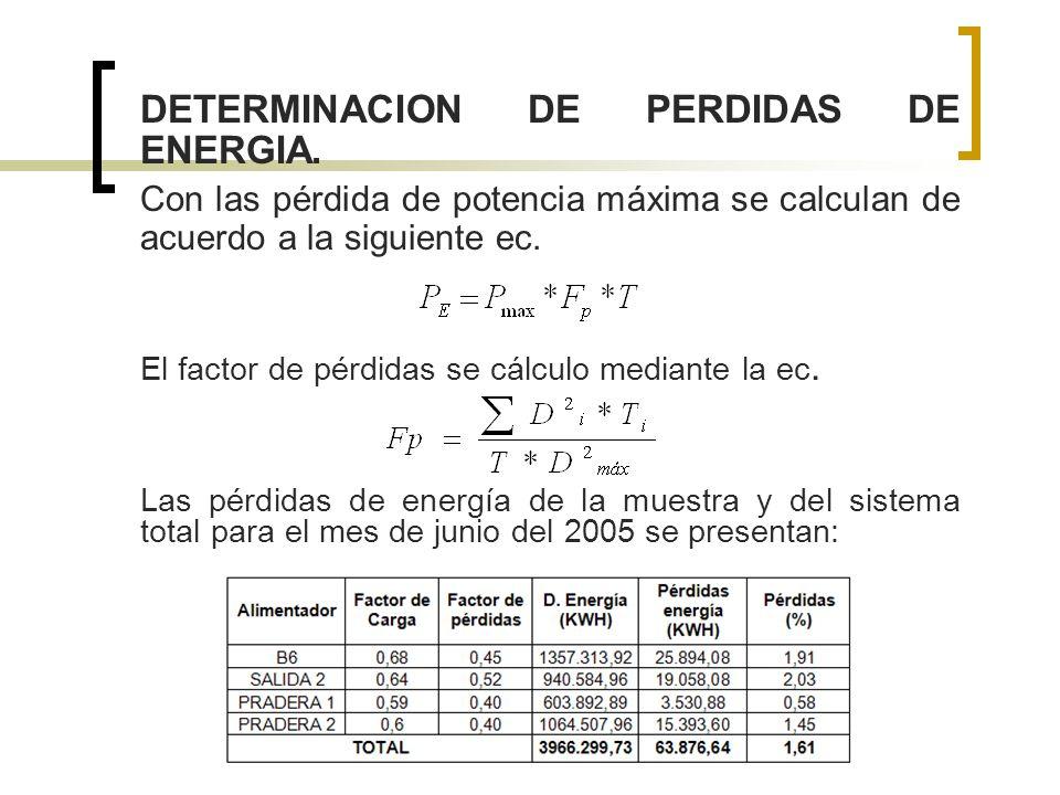 DETERMINACION DE PERDIDAS DE ENERGIA. Con las pérdida de potencia máxima se calculan de acuerdo a la siguiente ec. El factor de pérdidas se cálculo me