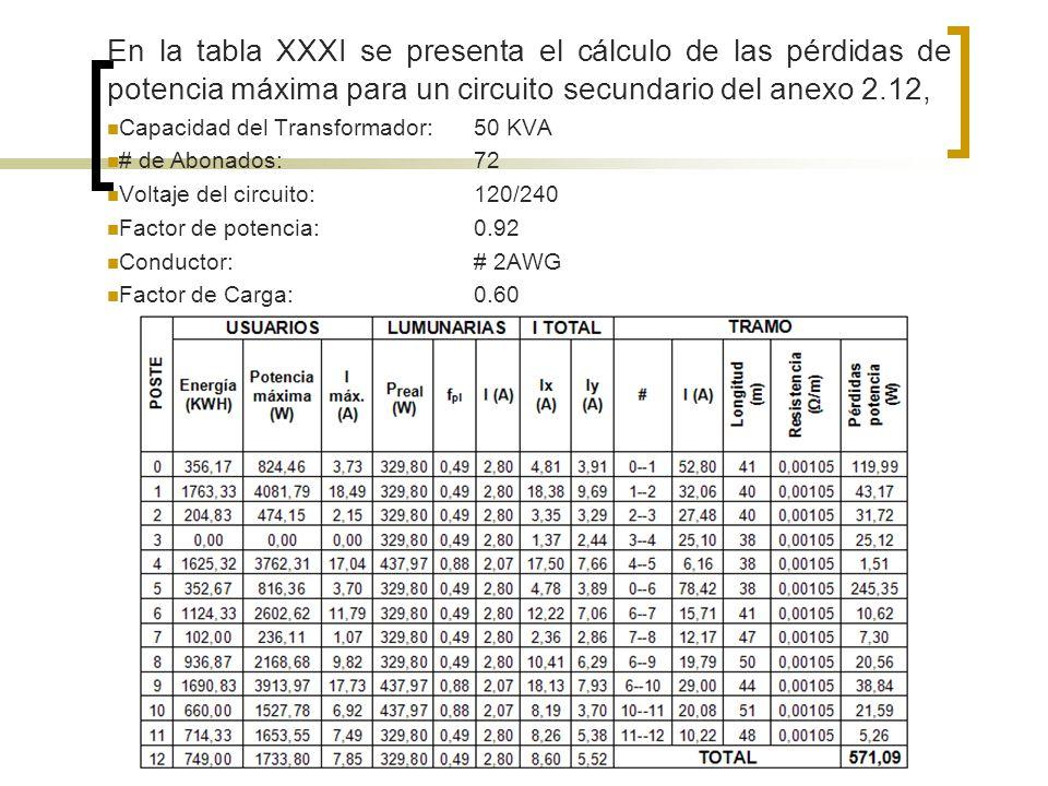 En la tabla XXXI se presenta el cálculo de las pérdidas de potencia máxima para un circuito secundario del anexo 2.12, Capacidad del Transformador:50