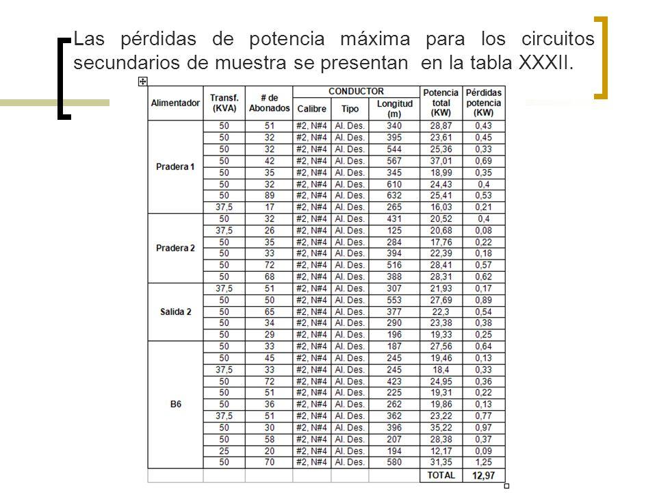 Las pérdidas de potencia máxima para los circuitos secundarios de muestra se presentan en la tabla XXXII.