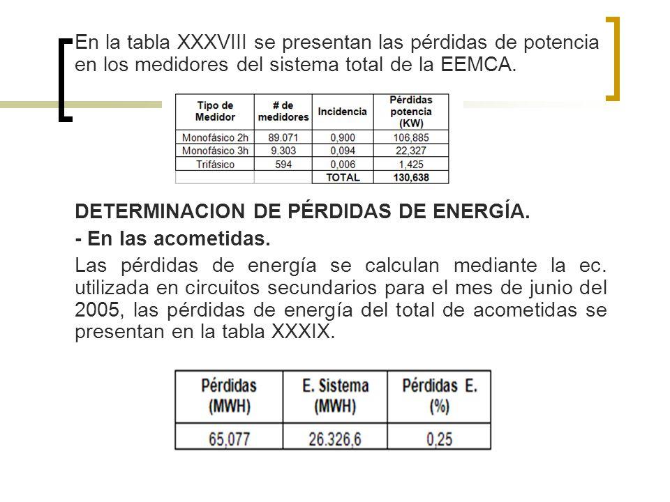 En la tabla XXXVIII se presentan las pérdidas de potencia en los medidores del sistema total de la EEMCA. DETERMINACION DE PÉRDIDAS DE ENERGÍA. - En l