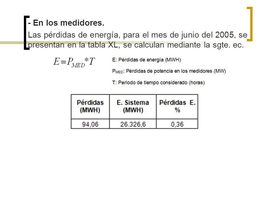 - En los medidores. Las pérdidas de energía, para el mes de junio del 2005, se presentan en la tabla XL, se calculan mediante la sgte. ec.