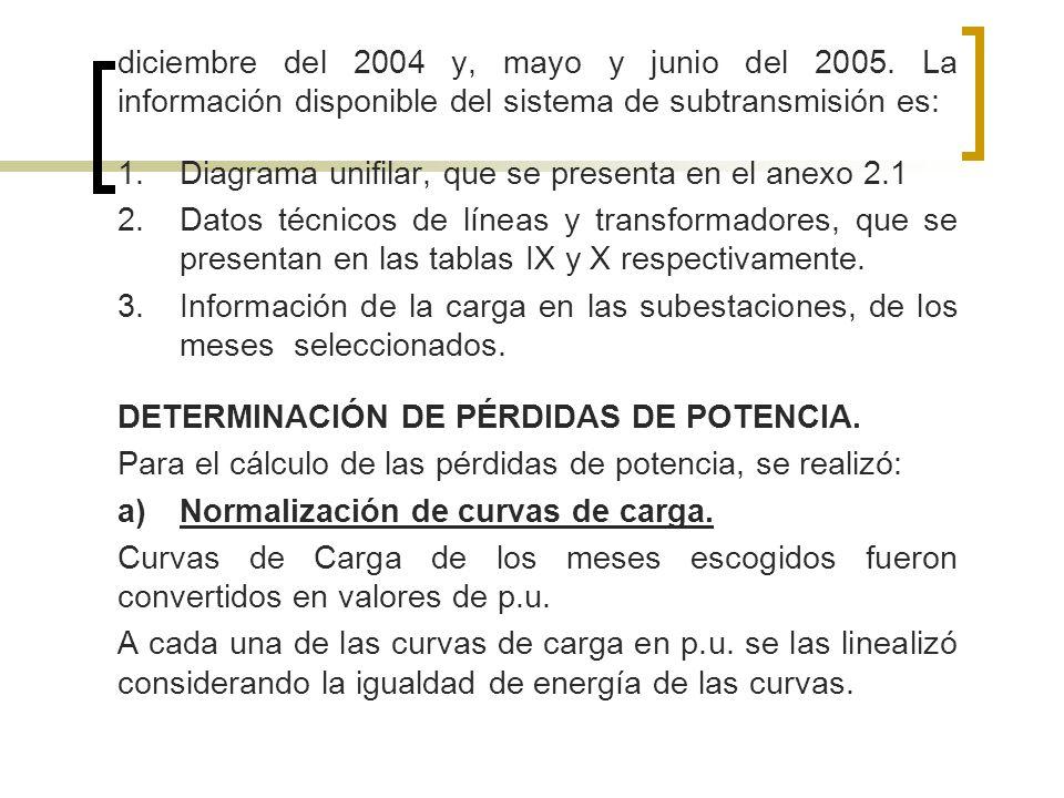 diciembre del 2004 y, mayo y junio del 2005. La información disponible del sistema de subtransmisión es: 1.Diagrama unifilar, que se presenta en el an