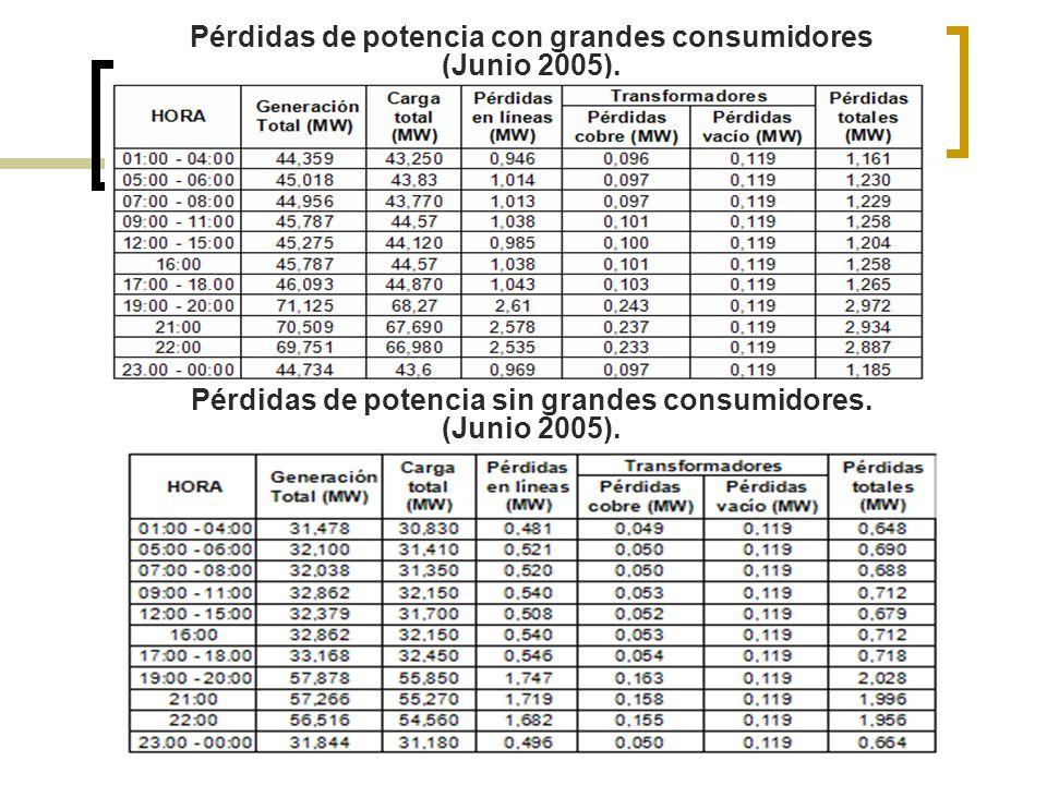 Pérdidas de potencia con grandes consumidores (Junio 2005). Pérdidas de potencia sin grandes consumidores. (Junio 2005).