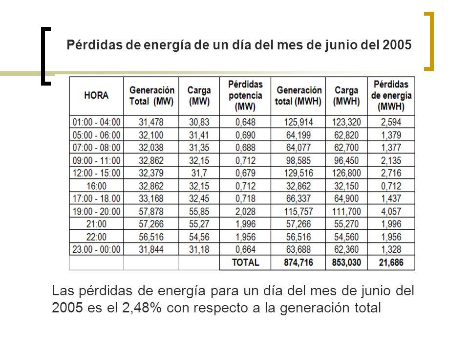 Pérdidas de energía de un día del mes de junio del 2005 Las pérdidas de energía para un día del mes de junio del 2005 es el 2,48% con respecto a la ge