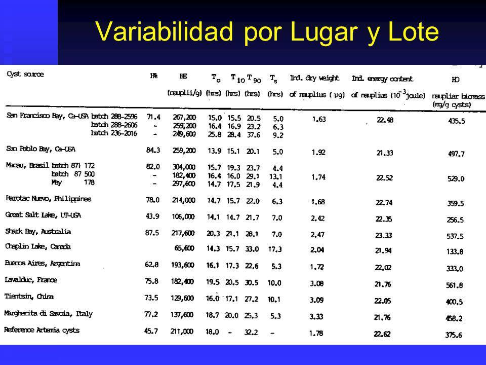 Calidad De Eclosión Hatching Percentage (H%): Hatching Percentage (H%): Numero de ARN / 100 Cistos enteros.