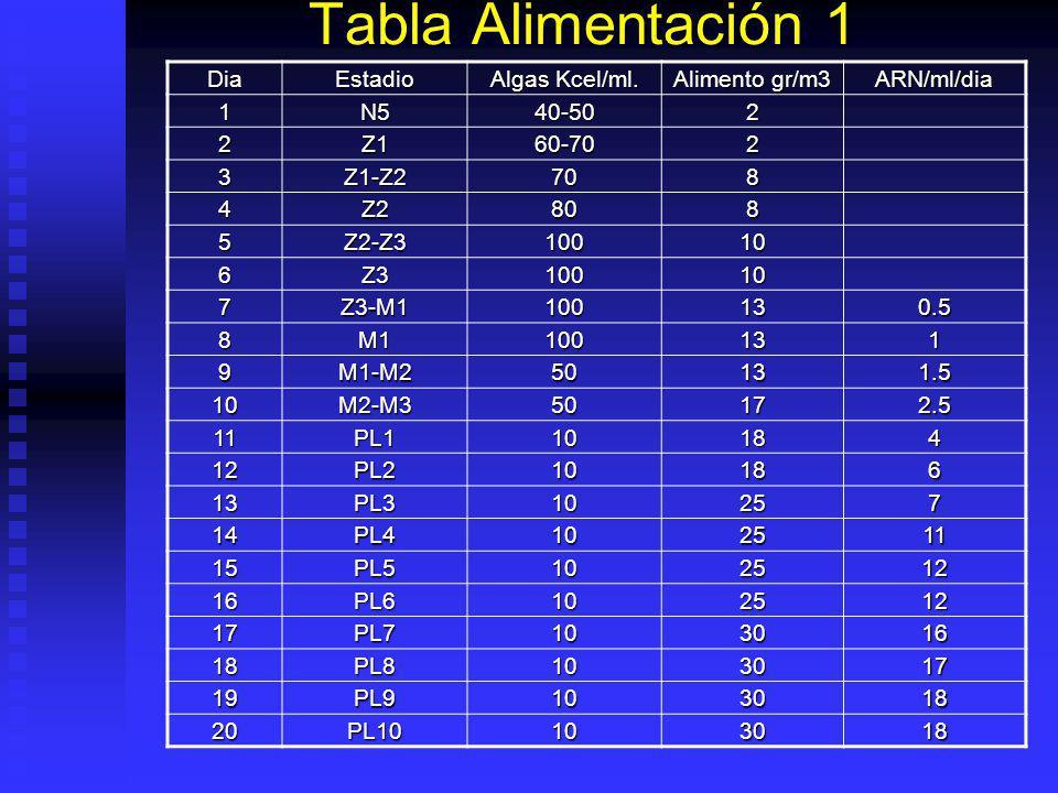 Tamaño Alimento Estadio Larvario Tamaño Alimento Z1 5 – 30. Z2 – Z3 30 – 90. Z3 – M1 90 – 150. M1-Pl1 150 – 250. Pl1 – Pl3 250 – 400. Pl3 – Pl6 400 –
