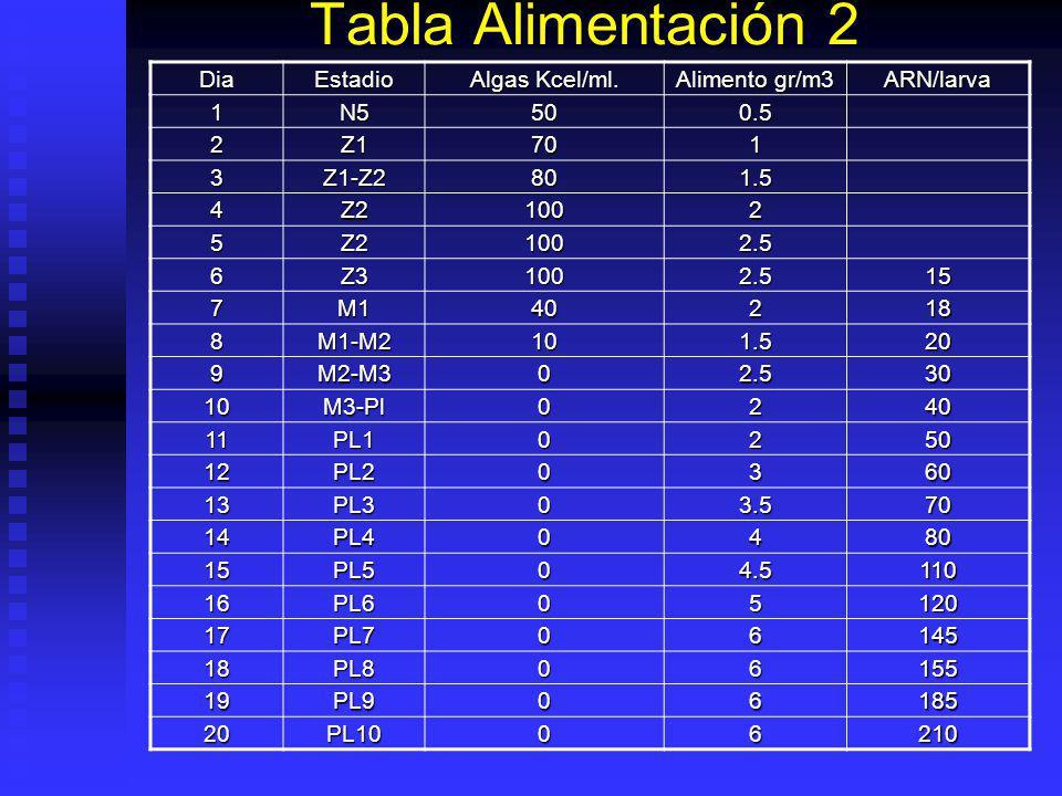 Tabla Alimentación 1 DiaEstadio Algas Kcel/ml. Alimento gr/m3 ARN/ml/dia 1N540-502 2Z160-702 3Z1-Z2708 4Z2808 5Z2-Z310010 6Z310010 7Z3-M1100130.5 8M11