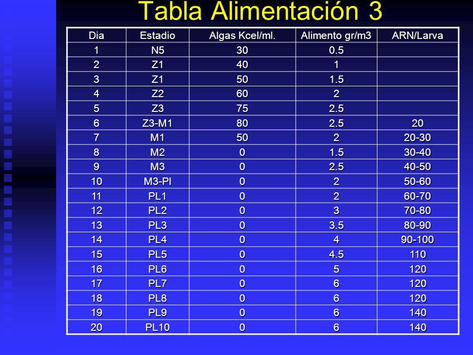 Tabla Alimentación 2 DiaEstadio Algas Kcel/ml. Alimento gr/m3 ARN/larva 1N5500.5 2Z1701 3Z1-Z2801.5 4Z21002 5Z21002.5 6Z31002.515 7M140218 8M1-M2101.5