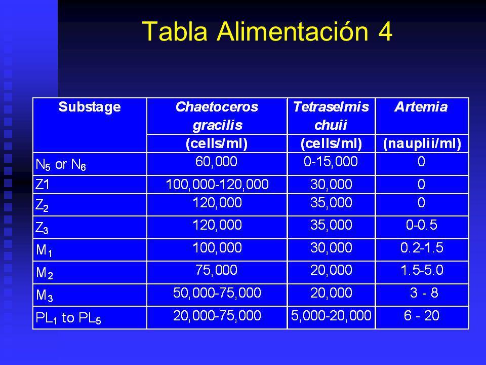 Tabla Alimentación 3 DiaEstadio Algas Kcel/ml. Alimento gr/m3 ARN/Larva 1N5300.5 2Z1401 3Z1501.5 4Z2602 5Z3752.5 6Z3-M1802.520 7M150220-30 8M201.530-4