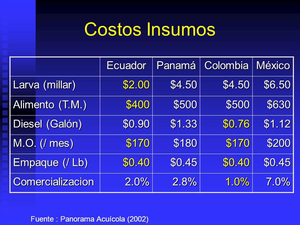 Costos Insumos EcuadorPanamáColombiaMéxico Larva (millar) $2.00$4.50$4.50$6.50 Alimento (T.M.) $400$500$500$630 Diesel (Galón) $0.90$1.33$0.76$1.12 M.O.