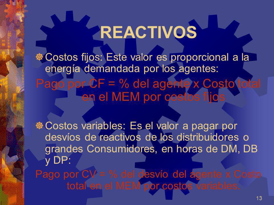 13 REACTIVOS Costos fijos: Este valor es proporcional a la energía demandada por los agentes: Pago por CF = % del agente x Costo total en el MEM por c