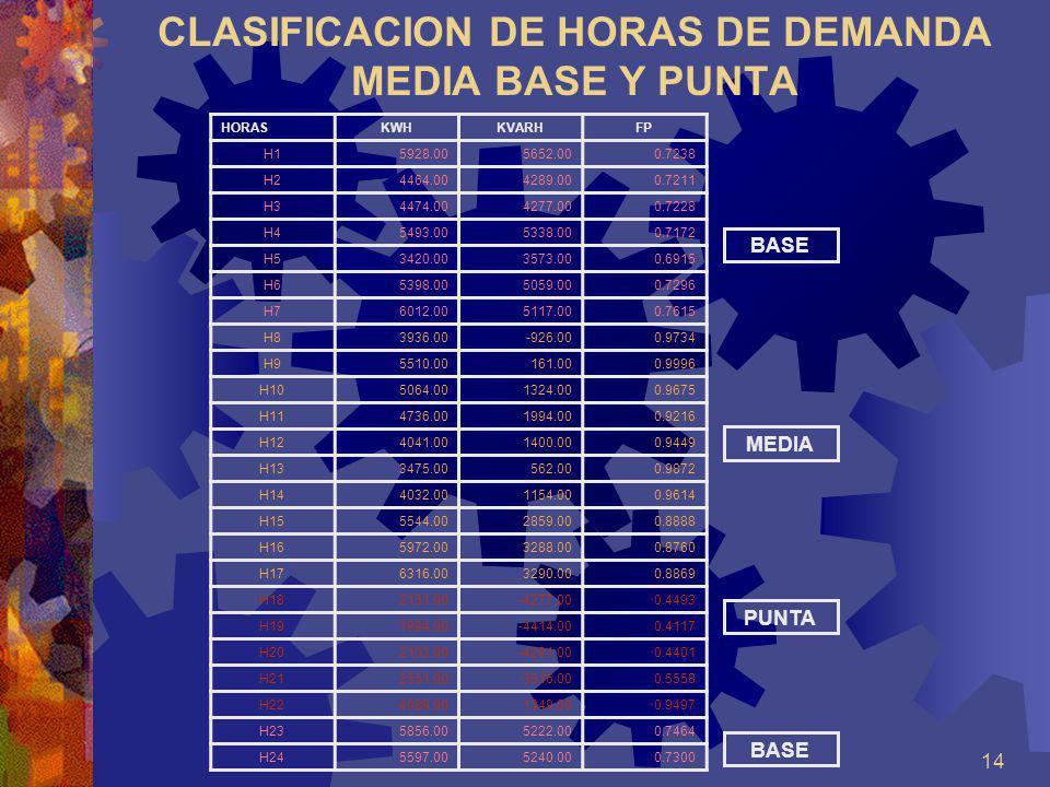 14 CLASIFICACION DE HORAS DE DEMANDA MEDIA BASE Y PUNTA HORASKWHKVARHFP H15928.005652.000.7238 H24464.004289.000.7211 H34474.004277.000.7228 H45493.00