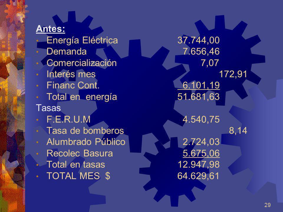 29 Antes: Energía Eléctrica37.744,00 Demanda 7.656,46 Comercialización 7,07 Interés mes 172,91 Financ Cont. 6.101,19 Total en energía 51.681,63 Tasas
