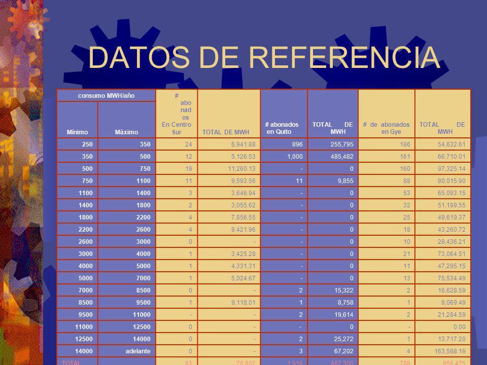 36 DATOS DE REFERENCIA consumo MWH/año # abo nad os En Centro SurTOTAL DE MWH # abonados en Quito TOTAL DE MWH # de abonados en Gye TOTAL DE MWH Mínim